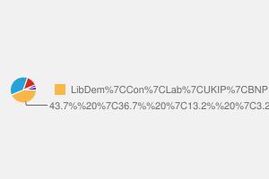 2010 General Election result in Berwick-upon-tweed